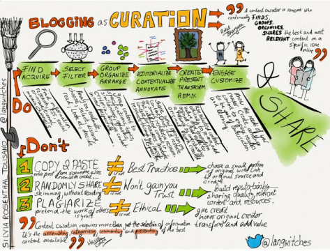 Blogging as a Curation Platform @langwitches http://langwitches.org/blog/2014/06/15/blogging-as-a-curation-platform/